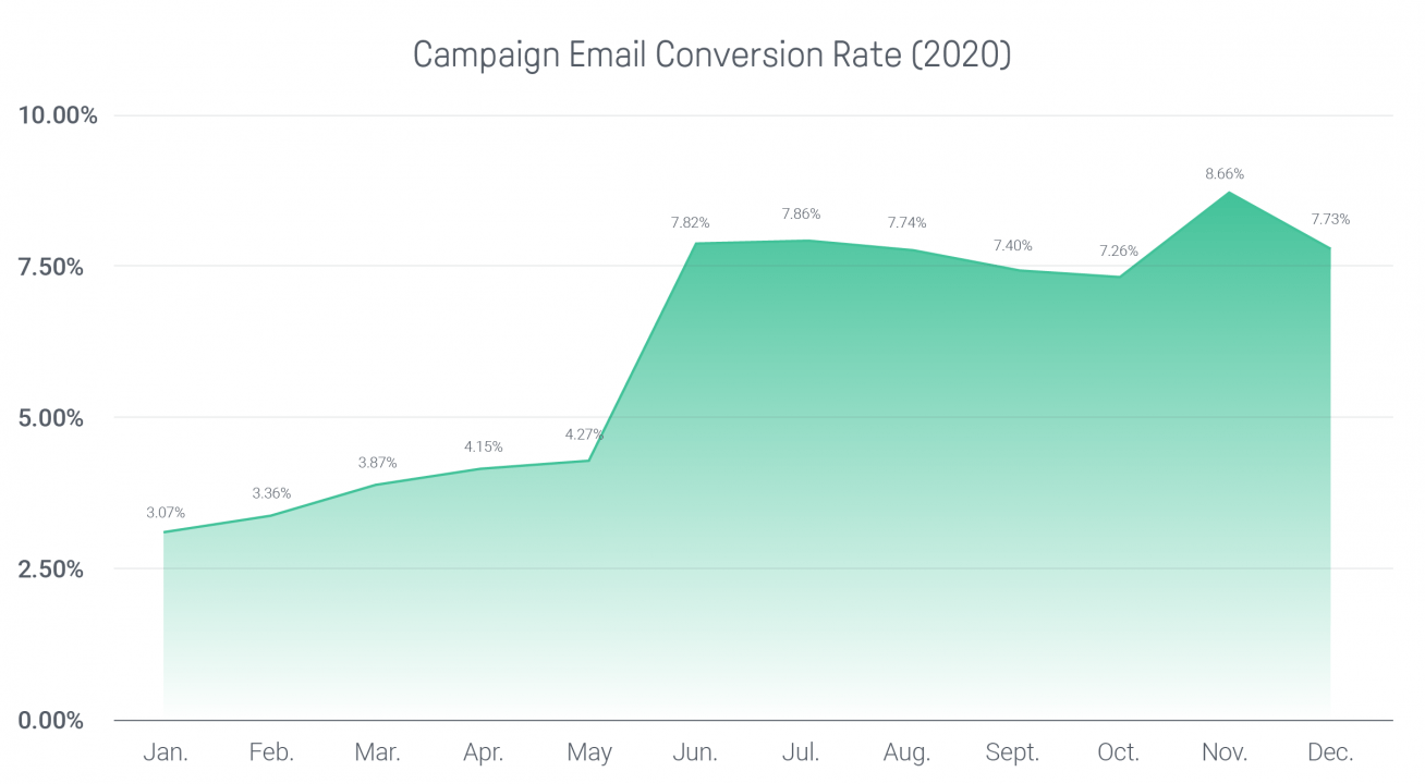 2020 email conversion rates