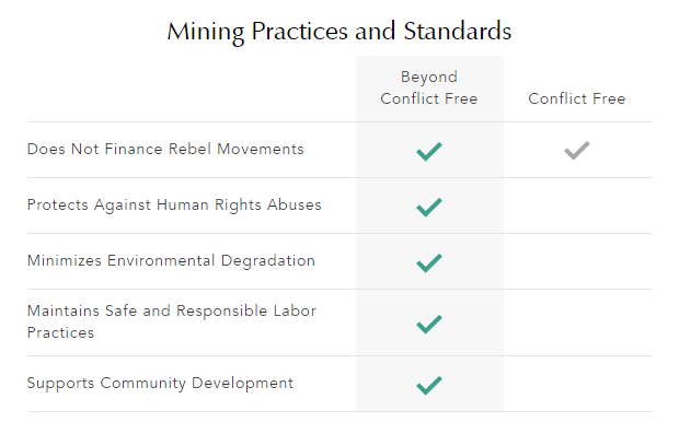 mining practices and standards