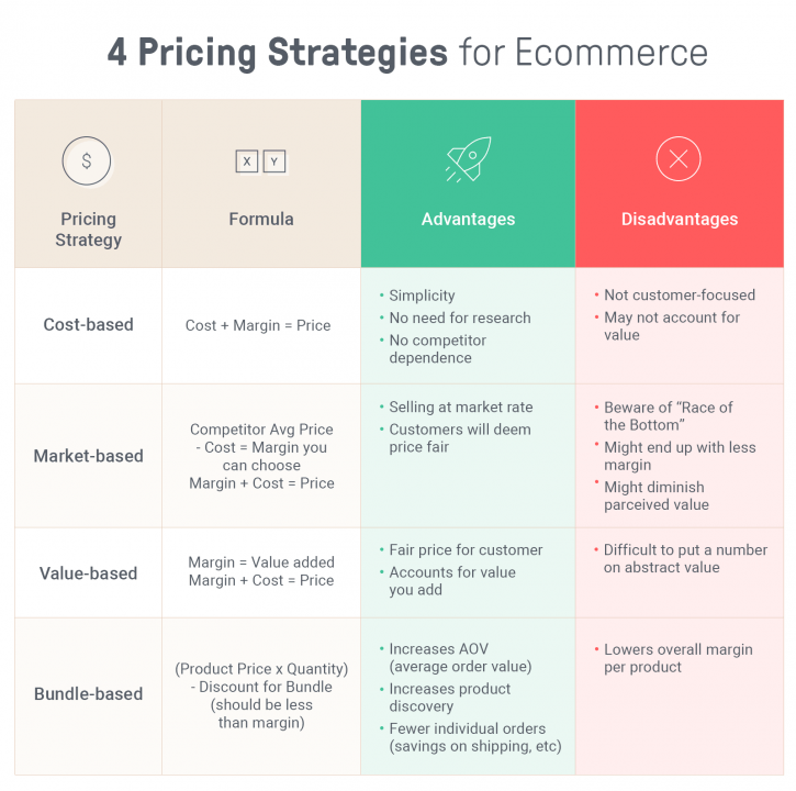 ecommerce pricing strategy comparison table
