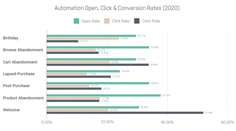 automation open, click, and conversion rates 2020