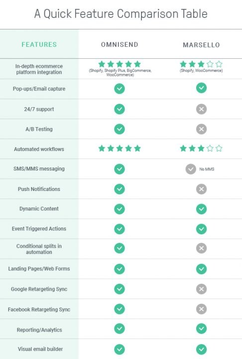 feature by feature comparison