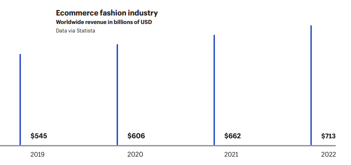 The Top Fashion Ecommerce Statistics You Need to Know