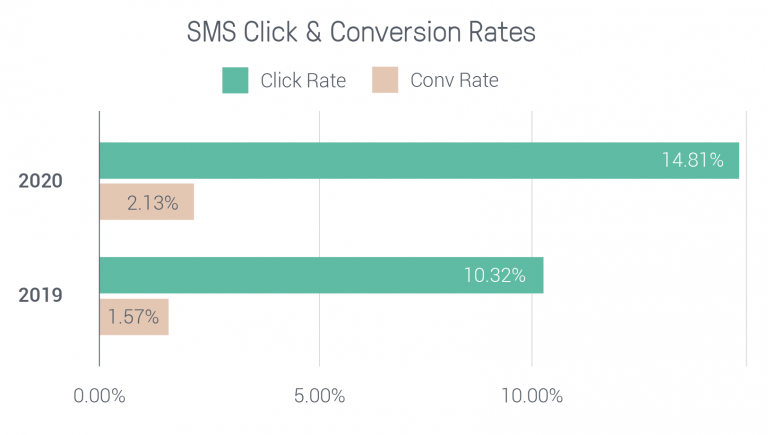 SMS click and conversion rates