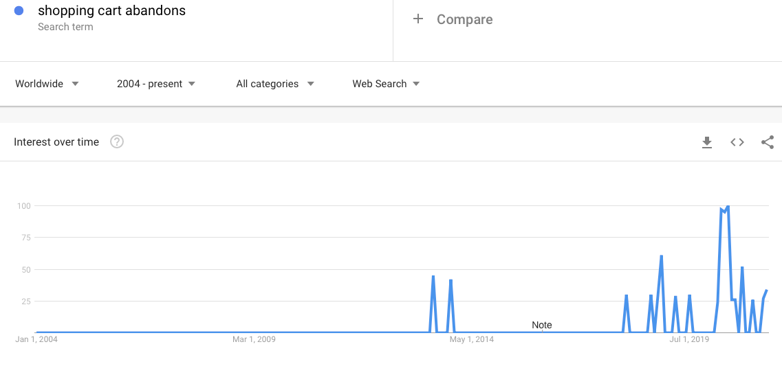 Google trends for shopping cart abandonment