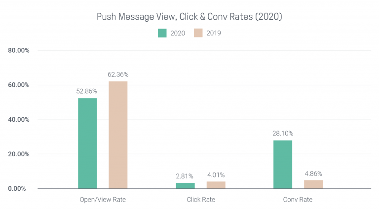 Omnisend's Ecommerce Statistics Report showing push message view, click and conversion rates