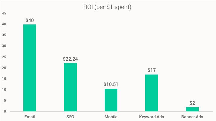 ROI per dollar spent for marketing channels