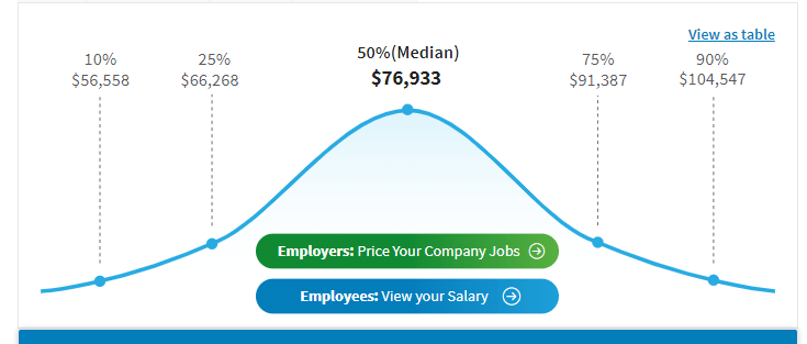 Salary range email specialist