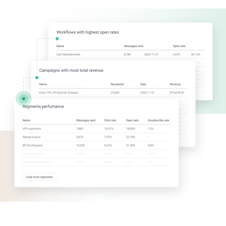 campaign and automation performance reports