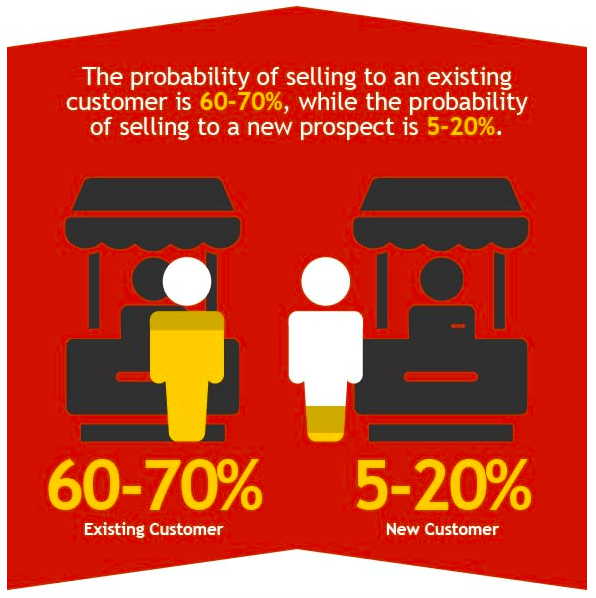 Image showing that selling to an existing customer has a 60-70% probability, but selling to a new prospect has only a 5-20% probability of success.